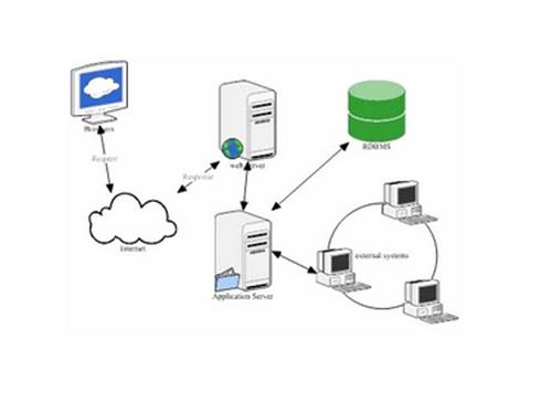 Những tìm hiểu về cổng thông tin điện tử